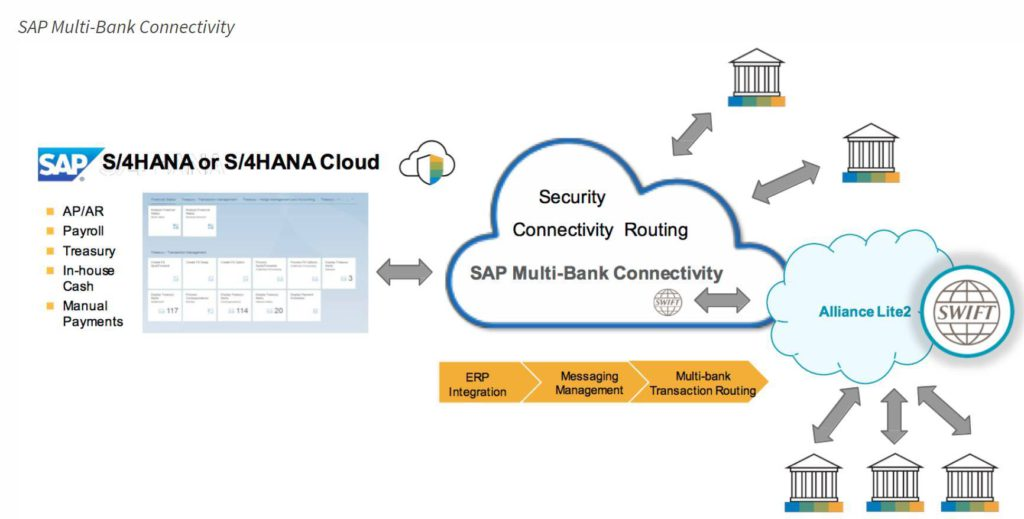 Upcoming Roadshow: SAP Multi-Bank Connectivity and SWIFT